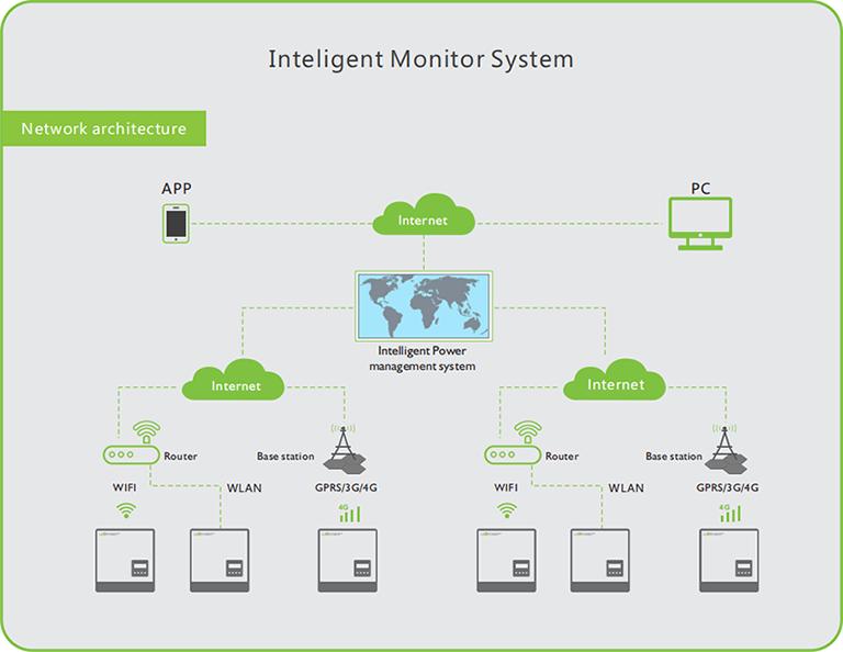 Solar battery storage  remote monitoring diagram